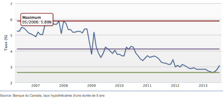 Dobanzile afisate de bancile canadiene pentru termenul de 5 ani intre 2006 si 2013