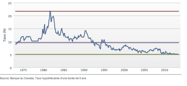 Dobanzile afisate de bancile canadiene pentru termenul de 5 ani intre 1974 si 2013
